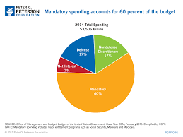 Federal Budget Chart 2016 Pin By Peter G Peterson Foundation On Smartcharts Federal