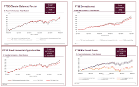 Index Idea Ftse Environmental Indexes Exceed Benchmarks