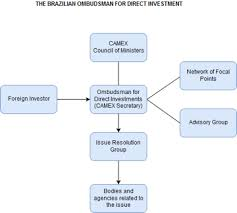 Issue Resolution Procedure Flow Chart What Is Brazil Bringing To The Table Dispute Prevention And