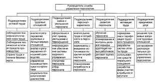 Отчет по практике Управление персоналом в ЗАО quot ЮниКредит  Иерархическая структура управления службы управления персоналом банка представлена на рис 4