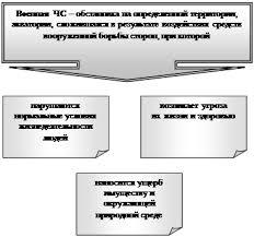 Реферат Чрезвычайные ситуации военного конфликтного характера 1 1 Источники военной опасности для РФ