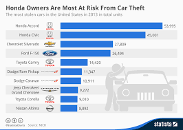 Honda Chart Of Accounts Chart Honda Owners Are Most At Risk From Car Theft Statista