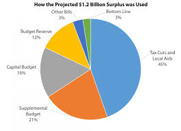 Minnesota State Budget Pie Chart Chart Where Minnesotas Budget Surplus Went Minnpost