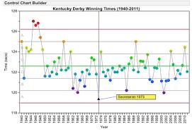 2010 Kentucky Derby Chart Visualizing Kentucky Derby Winning Times 1940 2011 Using