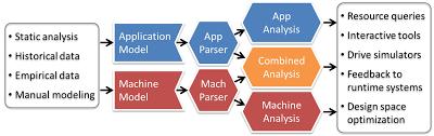 Performance Engineering Aspen Abstract Scalable Performance Engineering Notation Future