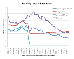 Bankrate Mortgage Chart Base Rates And Bank Interest Rates Economics Help