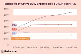 Navy Enlisted Pay Chart Active Duty Enlisted Basic Military Pay Charts 2019