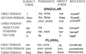 First Second And Third Person Singular And Plural Chart Person Chart In English Grammar Www Bedowntowndaytona Com