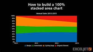 How To Build A 100 Stacked Area Chart