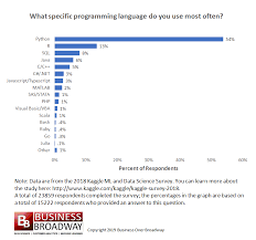 Basic Coding Language Programming Languages Most Used And Recommended By Data