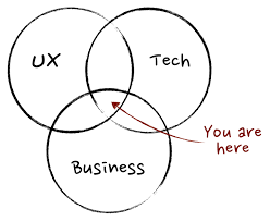 User Experience Venn Diagram What Exactly Is A Product Manager Mind The Product