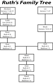 Ruths Family Tree