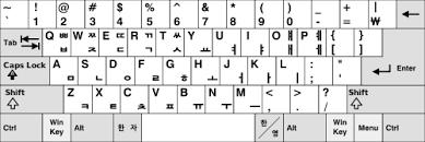 Korean Characters Chart Korean Language And Computers Wikipedia
