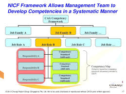 Cag Organisation Chart 3 Cs Of Employee Engagement How Nicf Helped Changi Airport
