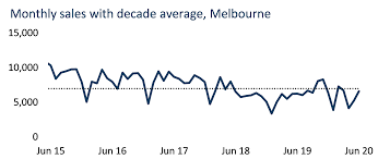 Victoria premier daniel andrews announced the lockdown for the state, starting at midnight on friday. What S The Impact On Melbourne S Housing Market Likely To Be As A New Round Of Lockdown Measures Are Implemented