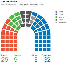 view full size senate religious makeup
