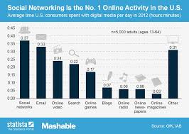 Social Media Usage Chart Why Is Social Networking The Number One Online Activity In