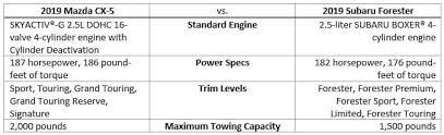 Mazda Cx 5 Trim Comparison Chart 2019 Mazda Cx 5 Vs 2019 Subaru Forester Mazda Of Palm Beach