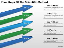 Flow Chart Showing Scientific Method Flow Chart Business Five Steps Of The Scientific Method