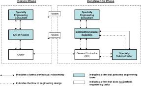 Engineering Design Phases Contemporary Design Bid Build Model Journal Of