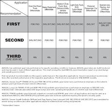 Harley Davidson Oil Chart Guide To Amsoil For Harley Davidson