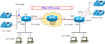 pix asa  x  qos for voip traffic on vpn tunnels configuration    qos voip vpn   gif