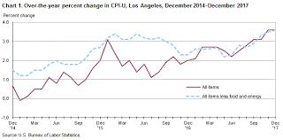 Consumer Price Index Los Angeles Area December 2017
