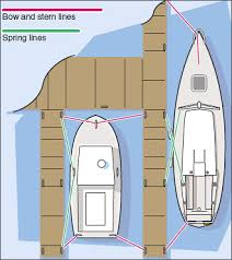 Sailboat Comparison Chart How To Choose The Right Dock Lines West Marine