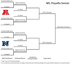 Nfl Playoff Bracket 2018 Chart Trendopic Trending Topics Breaking News Daily