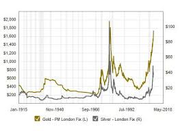 Gold And Silver Price Chart Over 100 Years Silver Prices