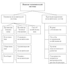 Экономическая система общества понятие субъекты элементы   Понятие и элементы экономической системы критерии выделения экономических систем