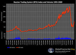 Globalfinance Net Blog Russian Trading System Rts Index