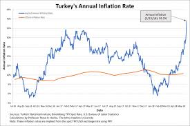 Annual Inflation Rate Chart Turkeys Lira Takes A Dive And Inflation Soars