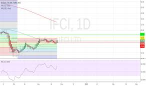 Ifci Stock Price And Chart Nse Ifci Tradingview