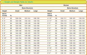 Bone Weight Chart Qmsdnug Org
