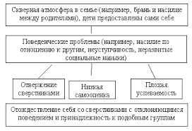 Глава Девиантное поведение подростков Дипломный проект В Э  Рис 2