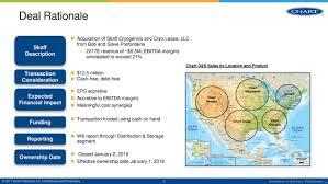 Chart Industries Ga Chart Industries Inc 2018 8 K Current Report