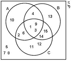 Venn Diagram In Math Definition Unit 1 Section 4 Set Notation