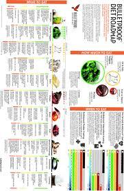 Bulletproof Food Chart 080808 On Now To The Third Level Bulletproof Diet Roadmap