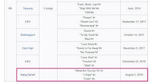 Long Overdue Billboard Korea K Pop Hot 100 Was Outdated For