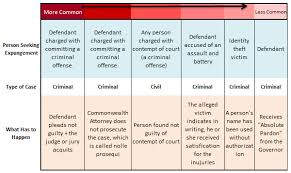 Criminal Law Defenses Chart Expungement Chart