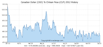 Cdn To Peso Chart Canadian Dollar Cad To Chilean Peso Clp Currency Exchange