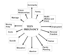 Pros and cons about teen pregnancy