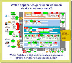 application landscape diagram   dragon click to enlarge application landscape diagram example