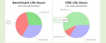 Free Retirement Calculator Yfirecalc 2 0 The Retirement Calculator That Shows Why You Should