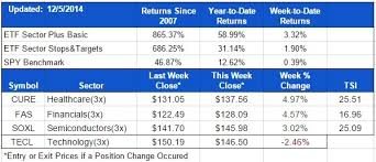 Tsi Score Chart Marketgauge Com
