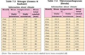 Ncert Class Vii Science Chapter 7 Weather Climate And