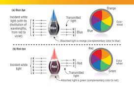 Food Coloring Mix Chart Naturallycurlye Com