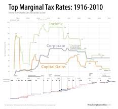 Fluctuations In Top Tax Rates 1910 To Today Sociological