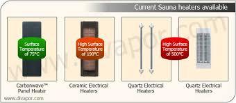 infrared saunas benefits & risks the ultimate guide a beauty sunlighten sauna problems at Sunlight Dry Sauna Wiring Diagram